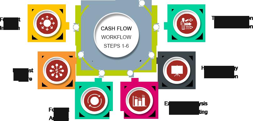 Cash Flow Calculation Process
