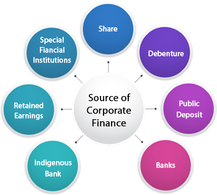 What are the Different Sources of Corporate Finance