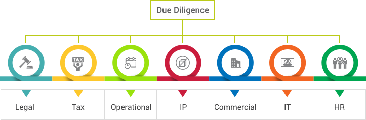 Company Due Diligence in 2019