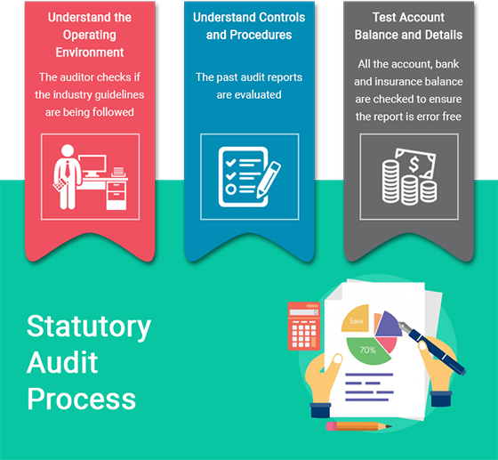 Statutory Audit Services in Dubai, UAE | Documents Required